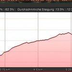 La Palma-Wanderungen-Höhenprofil