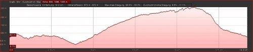 La Palma Wanderungen-Höhenprofil Tagoja