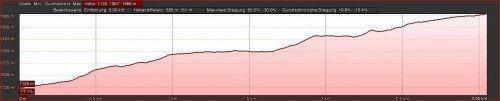 Höhenprofil-La Palma-Wanderweg SL EP 105