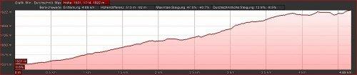 Höhenprofil Wanderweg SL VM 125 La Palma