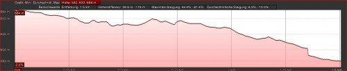La-Palma-Wanderungen-Wanderweg-SL-VM-122-Höhenprofil