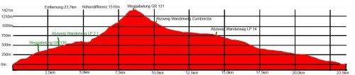 Diagramm des Wanderwegs PR LP 1auf La Palma